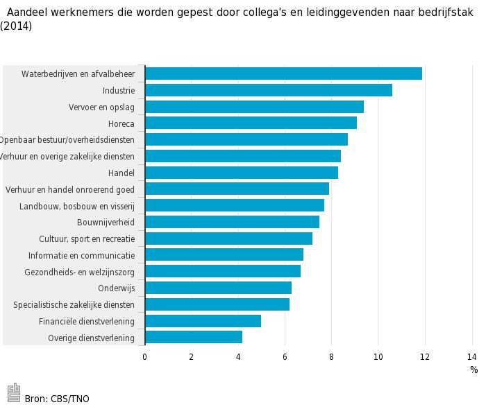 Werk-psycholoog- Aandeel-werknemers-die-worden-gepest-door-collegas-en-leidinggevenden-naar-bedrijfstak-2015-15-09-18