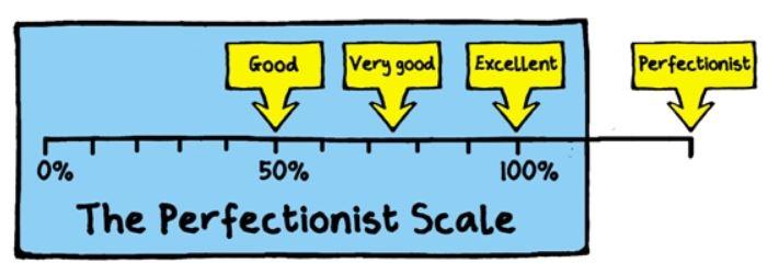 Perfectionisme, faalangst, perfectionistisch, perfectionistische bezorgdheid