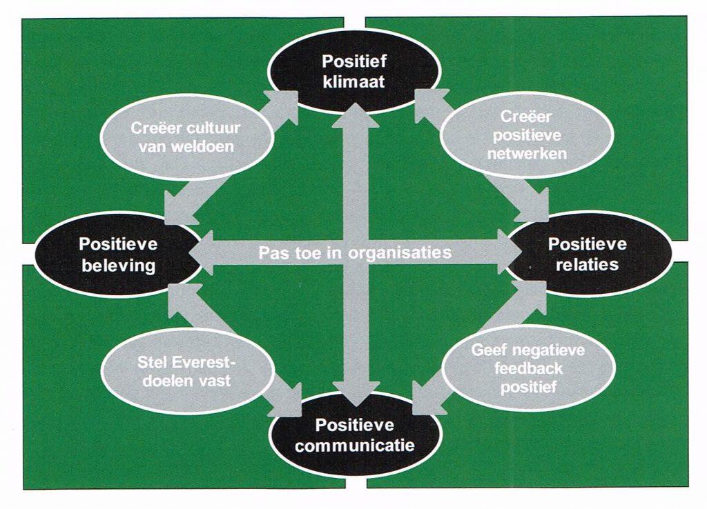 Positief leiderschap